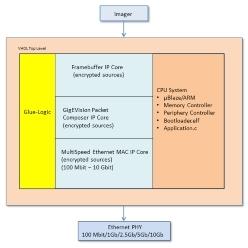 GigE Vision規格準拠 FPGA(Xilinx)向けIPコア