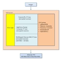 GigE Vision規格準拠 FPGA(Altera)向けIPコア