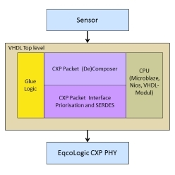 CoaXPress規格準拠 FPGA向けIPコア