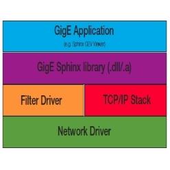 GigE Vision規格/USB3.0 Vision規格対応 ソフトウェア・SDK Sphinx