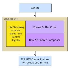 USB3.0Vision規格準拠 FPGA向けIPコア